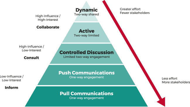 stakeholder pyramid